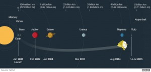 Planets - New Horizon project to Pluto - Mar 14, 2016